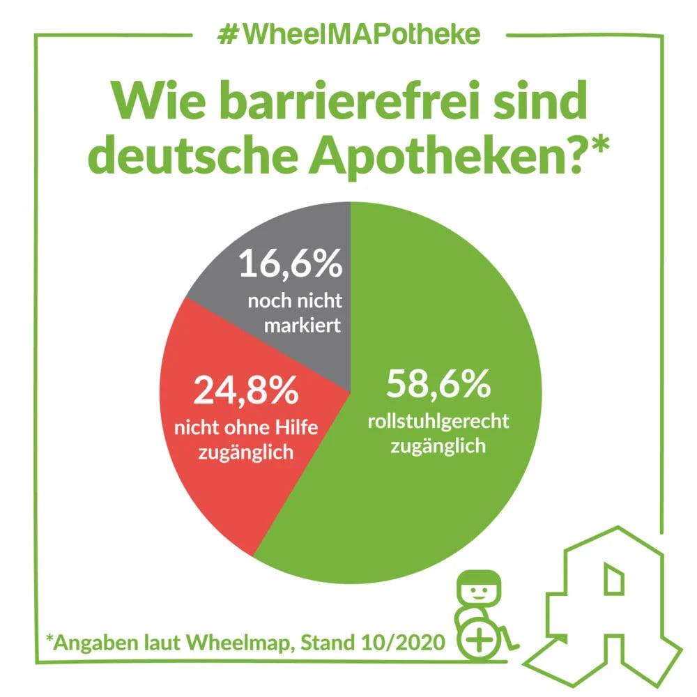Text: Wie barrierefrei sind deutsche Apotheken (Angaben laut Wheelmap, Stand 10/2020)? Tortendiagramm: 58,6% rollstuhlgerecht zugänglich, 24,8% nicht ohne Hilfe zugänglich und 16,6% noch nicht markiert