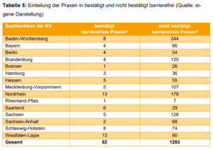 Tabelle 5: Einteilung der Praxen in bestätigt und nicht bestätigt barrierefrei. Baden-Württemberg 8-244 Bayern 4-66 Berlin 4-54 Brandenburg 4-120 Bremen 1-26 Hamburg 3-36 Hessen 5-55 Mecklenburg-Vorpommern 5-107 Nordrhein 13-179 Rheinland-Pfalz 1-7 Saarland 6-29 Sachsen 5-128 Sachsen-Anhalt 2-68 Schleswig-Holstein 8-74 Westfalen-Lippe 13-90